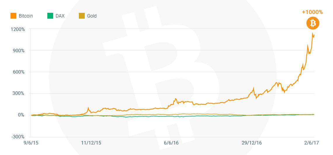 bitcoin-campaign-chart-desktop.png